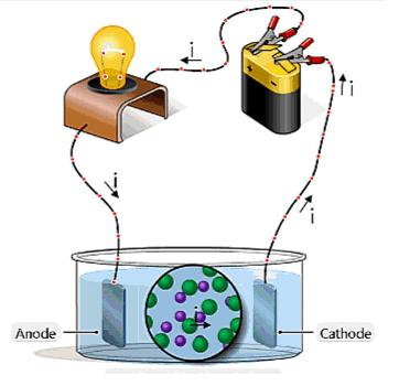 Sơ đồ điện phân đơn giản với 2 tấm điện cực đặt trong buồng điện phân